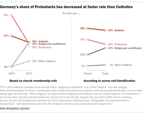 Germany Has Seen Dramatic Drop in Protestantism