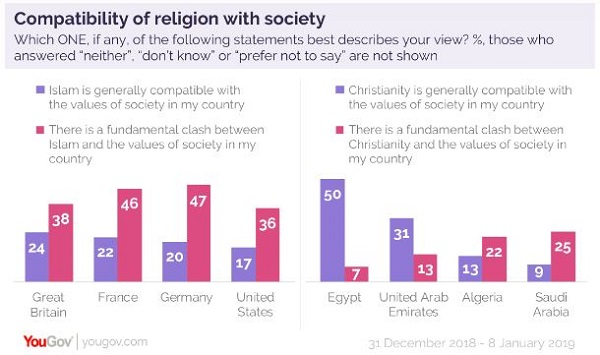 YouGov Poll Shows Christian Countries Believe Values Conflict with Islam