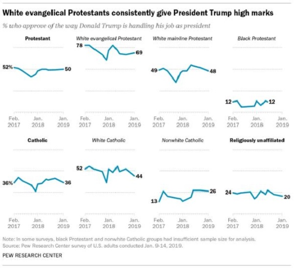 Evangelical Support for Trump Remains High