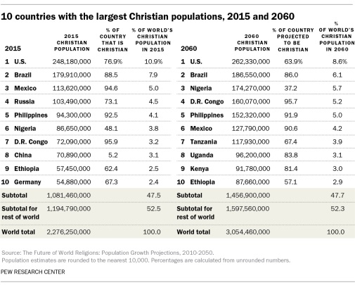 India Will have the World's Highest Muslim Population in 2060