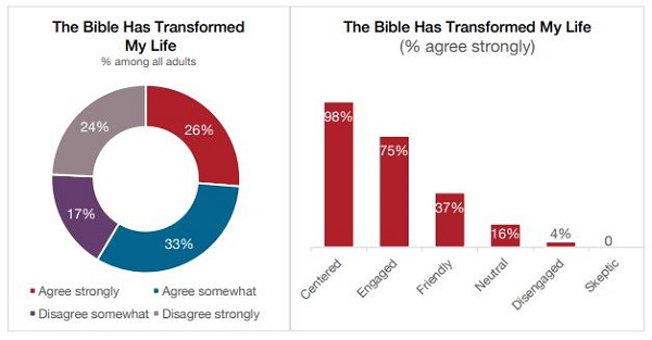 """State of the Bible"" Study: 41.6 Million of Americans Turn to the Bible for Answers"