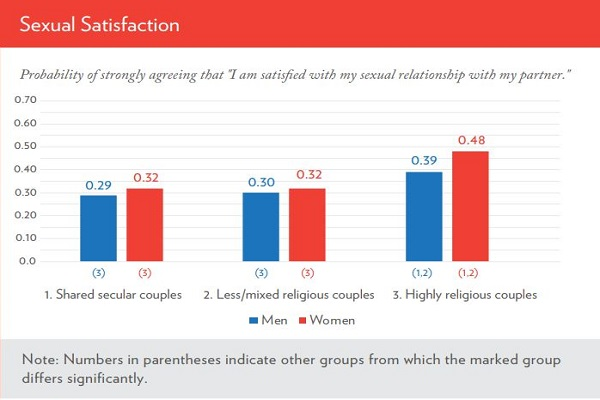 IFS Study Reports Religious Couples Have Better Sex Lives
