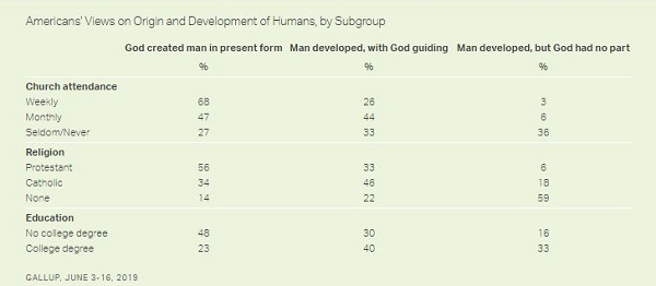 40% of the U.S. Believes in Creationism