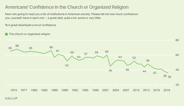 Confidence in Organized Religion at All-time Low in the U.S.