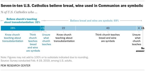 Only 31% of U.S. Catholics Believe the Bread and Wine Become the Blood and Body of Christ