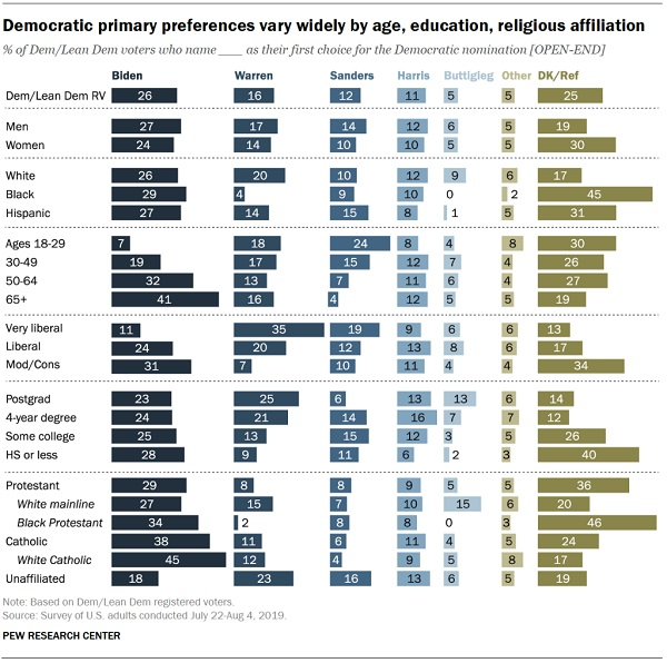 Survey Offers a Look into How Democrats from Different Religions View Their Presidential Candidates
